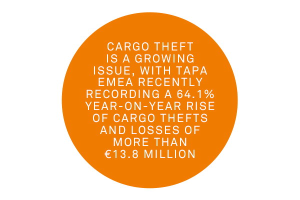 Secure logistics are vital as cargo theft has increased by 64.1% year-on-year.