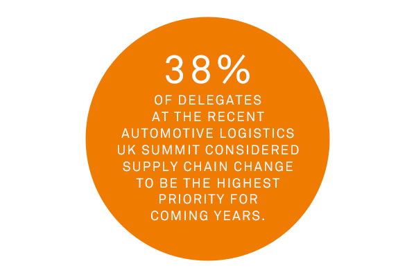 38% of delegates at the Automotive Logistics UK Summit considered supply chain change their highest priority.
