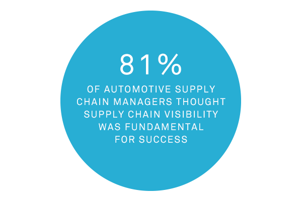 81% of Supply Chain Managers for Automotive Logistics thought supply chain visibility was fundamental to success